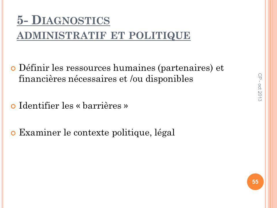5- D IAGNOSTICS ADMINISTRATIF ET POLITIQUE Définir les ressources humaines (partenaires) et financières nécessaires et /ou disponibles Identifier les