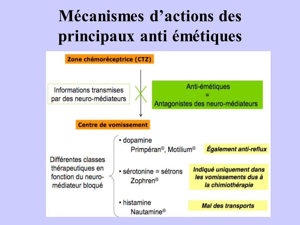 Mécanismes dactions des principaux anti émétiques