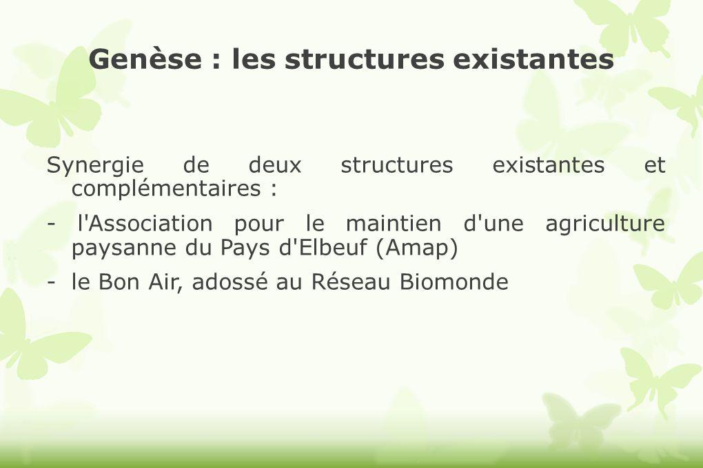 Genèse : les structures existantes Synergie de deux structures existantes et complémentaires : - l'Association pour le maintien d'une agriculture pays