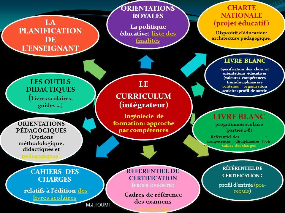 44 La didactique est une réflexion permanente des finalités vers les techniques et des techniques vers les finalités. b- Programme/ curriculum: De lin