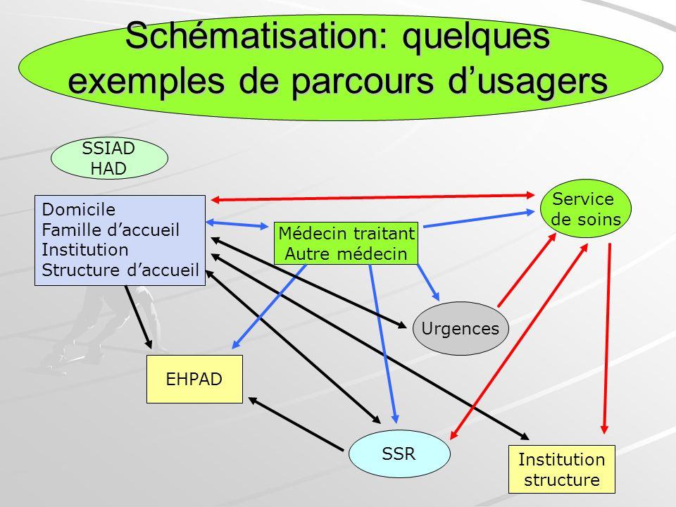 Schématisation: quelques exemples de parcours dusagers Domicile Famille daccueil Institution Structure daccueil Médecin traitant Autre médecin Urgence