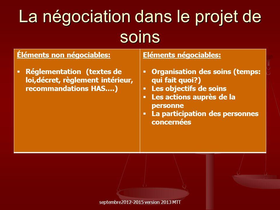 La négociation dans le projet de soins Éléments non négociables: Réglementation (textes de loi,décret, règlement intérieur, recommandations HAS….) Elé