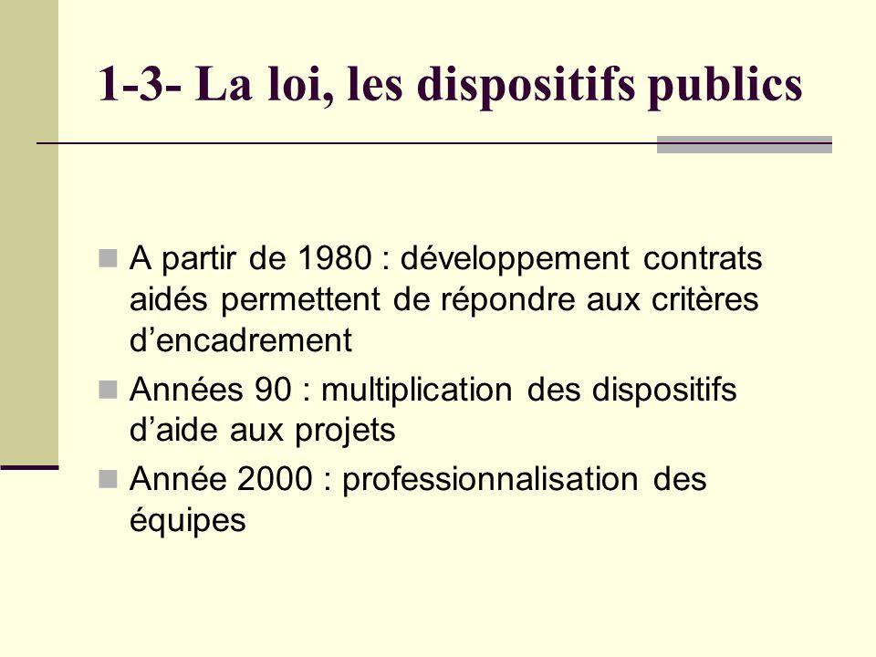 1-3- La loi, les dispositifs publics A partir de 1980 : développement contrats aidés permettent de répondre aux critères dencadrement Années 90 : multiplication des dispositifs daide aux projets Année 2000 : professionnalisation des équipes
