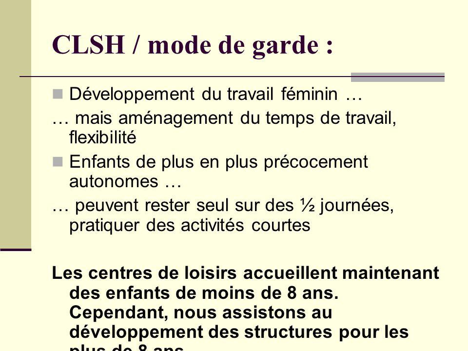 CLSH / mode de garde : Développement du travail féminin … … mais aménagement du temps de travail, flexibilité Enfants de plus en plus précocement autonomes … … peuvent rester seul sur des ½ journées, pratiquer des activités courtes Les centres de loisirs accueillent maintenant des enfants de moins de 8 ans.