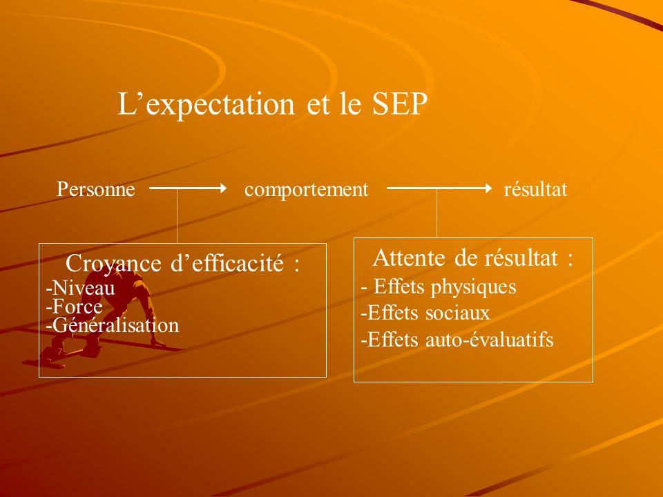 Sources du sentiment defficacité perçue Les expériences actives de maîtrise les expériences vicariantes la persuasion verbale les états physiologiques et émotionnels