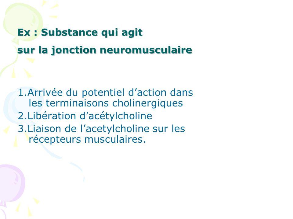 Ex : Substance qui agit sur la jonction neuromusculaire 1.Arrivée du potentiel daction dans les terminaisons cholinergiques 2.Libération dacétylcholin