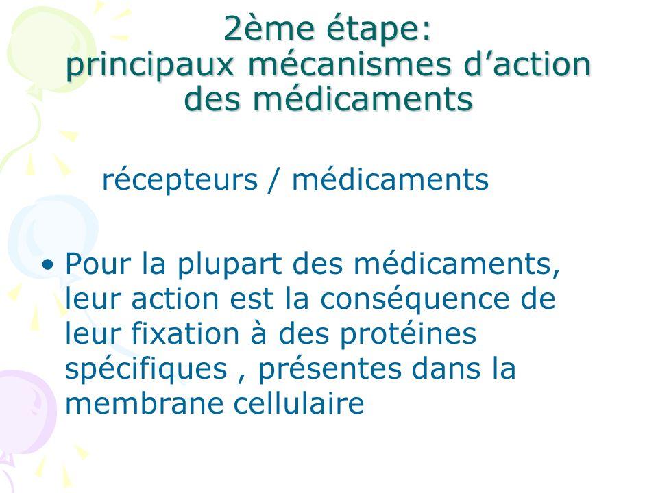 2ème étape: principaux mécanismes daction des médicaments récepteurs / médicaments Pour la plupart des médicaments, leur action est la conséquence de