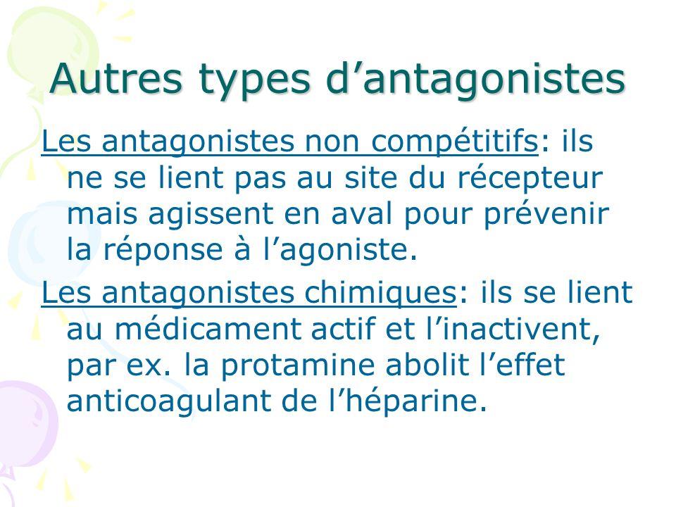 Autres types dantagonistes Les antagonistes non compétitifs: ils ne se lient pas au site du récepteur mais agissent en aval pour prévenir la réponse à