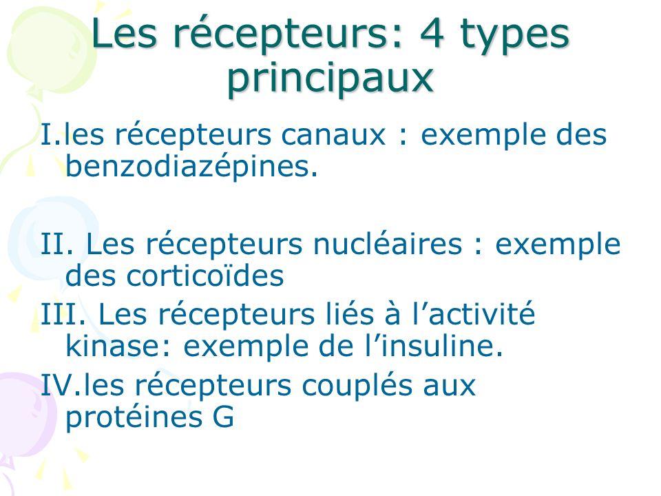 Les récepteurs: 4 types principaux I.les récepteurs canaux : exemple des benzodiazépines. II. Les récepteurs nucléaires : exemple des corticoïdes III.