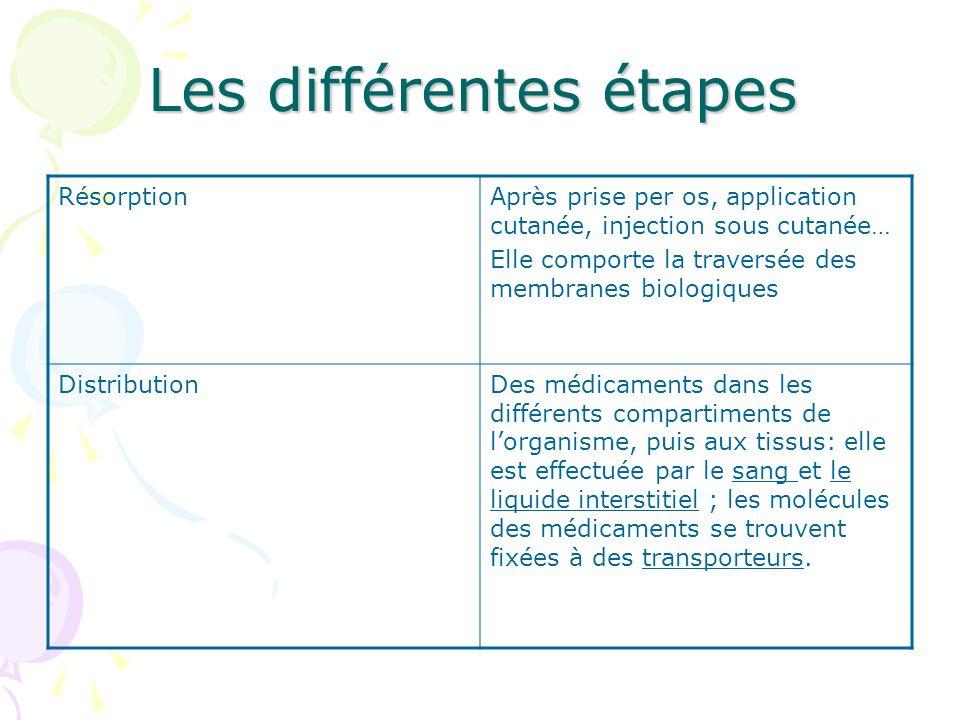 Les différentes étapes RésorptionAprès prise per os, application cutanée, injection sous cutanée… Elle comporte la traversée des membranes biologiques