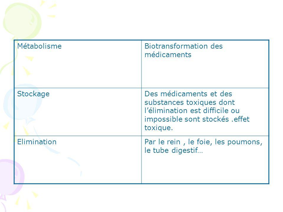 MétabolismeBiotransformation des médicaments StockageDes médicaments et des substances toxiques dont lélimination est difficile ou impossible sont sto