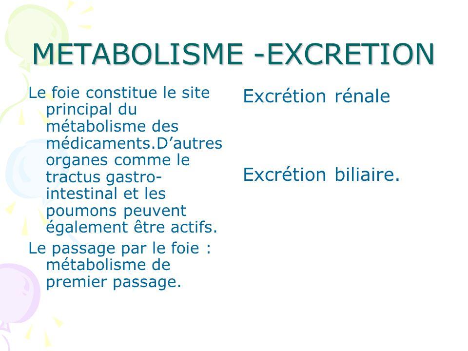 METABOLISME -EXCRETION Le foie constitue le site principal du métabolisme des médicaments.Dautres organes comme le tractus gastro- intestinal et les p