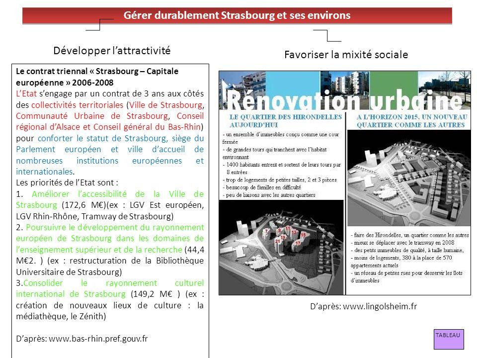 Gérer durablement Strasbourg et ses environs Le contrat triennal « Strasbourg – Capitale européenne » 2006-2008 LEtat sengage par un contrat de 3 ans