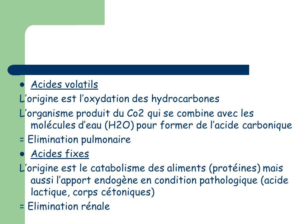 Le rôle des reins Le rôle des reins est double : 1 – Le gaz carbonique diffuse dans les cellules du tubule rénal et permet la production de bicarbonate qui retourne approvisionner le liquide extracellulaire = régénération des bicarbonates 2 – les acides formés par le métabolisme cellulaire sont éliminés par le rein, sous forme dammoniac et dacidité titrable le pH urinaire peut varier de 4,4 à 7,8.