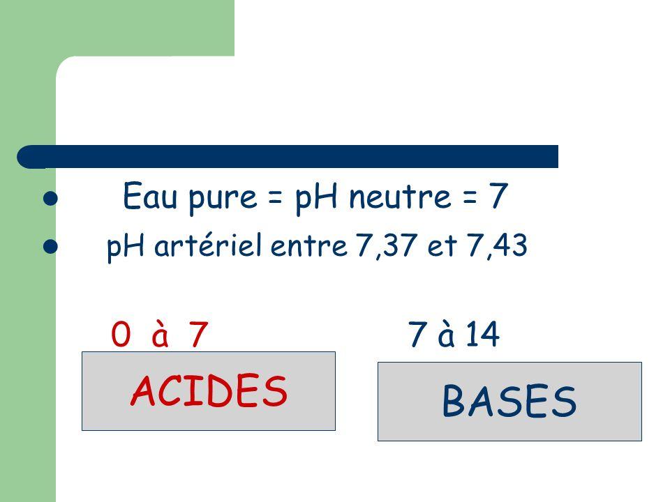 Equilibre Acido-basique Un équilibre strict entre acides et bases, est une des conditions indispensables au maintien de la vie cellulaire.