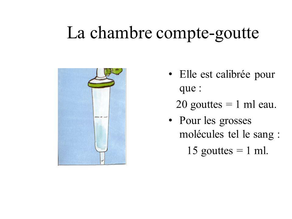La chambre compte-goutte Elle est calibrée pour que : 20 gouttes = 1 ml eau. Pour les grosses molécules tel le sang : 15 gouttes = 1 ml.