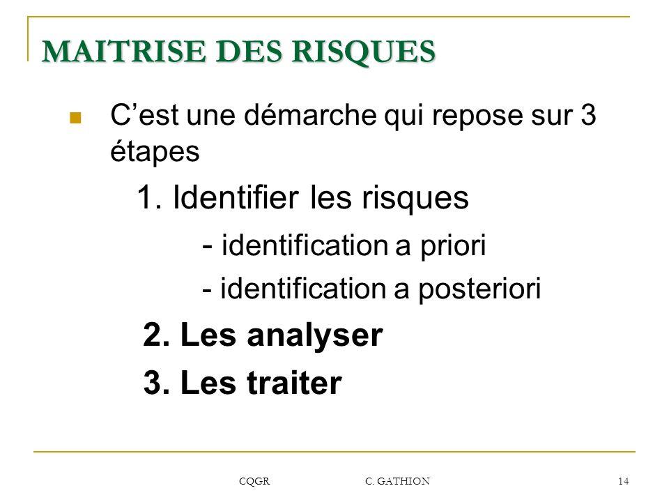 CQGR C. GATHION 14 MAITRISE DES RISQUES Cest une démarche qui repose sur 3 étapes 1. Identifier les risques - identification a priori - identification