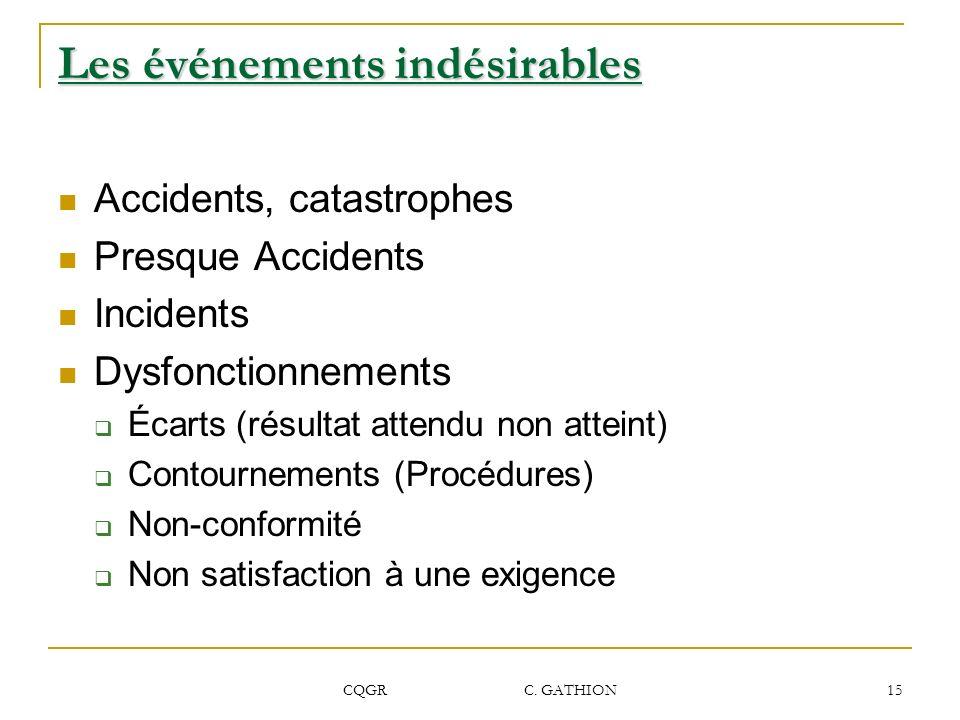 CQGR C. GATHION 15 Les événements indésirables Accidents, catastrophes Presque Accidents Incidents Dysfonctionnements Écarts (résultat attendu non att