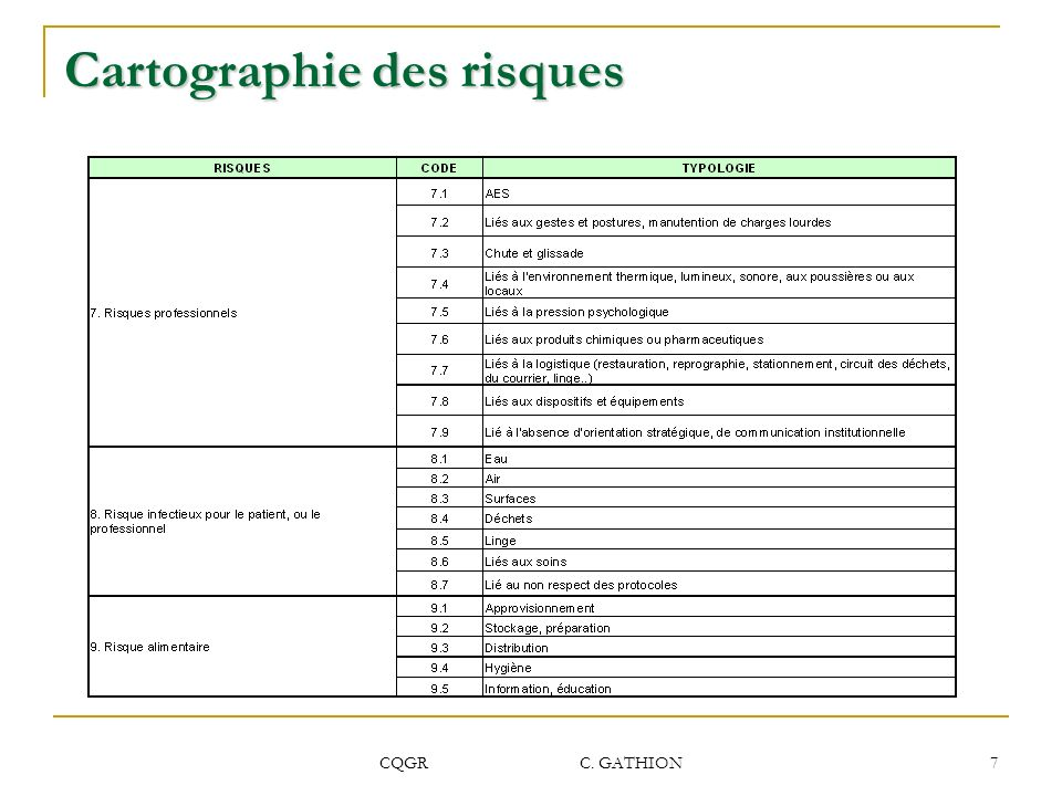 CQGR C. GATHION 7 Cartographie des risques