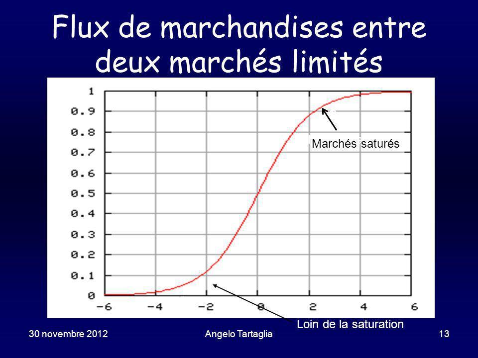30 novembre 2012Angelo Tartaglia13 Flux de marchandises entre deux marchés limités Mercati saturi Loin de la saturation Marchés saturés
