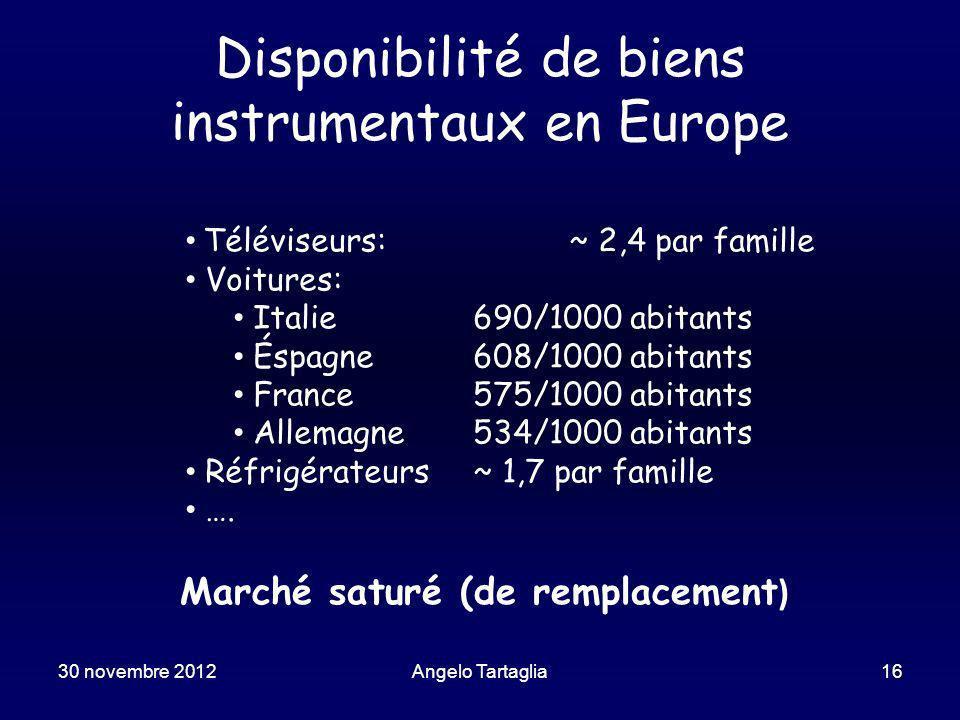 Disponibilité de biens instrumentaux en Europe Téléviseurs: ~ 2,4 par famille Voitures: Italie690/1000 abitants Éspagne608/1000 abitants France575/1000 abitants Allemagne534/1000 abitants Réfrigérateurs~ 1,7 par famille ….