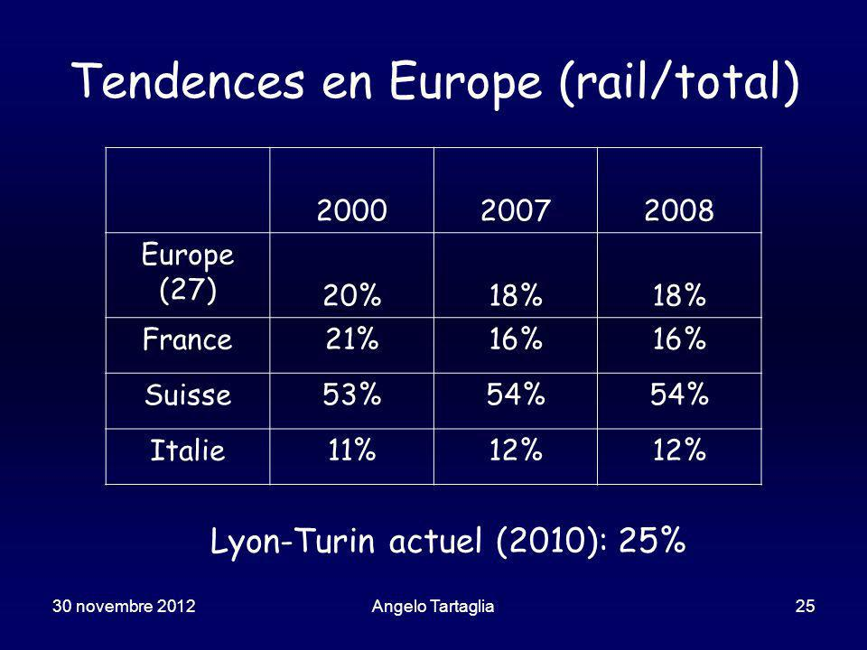 30 novembre 2012Angelo Tartaglia25 Tendences en Europe (rail/total) 200020072008 Europe (27) 20%18% France21%16% Suisse53%54% Italie11%12% Lyon-Turin actuel (2010): 25%