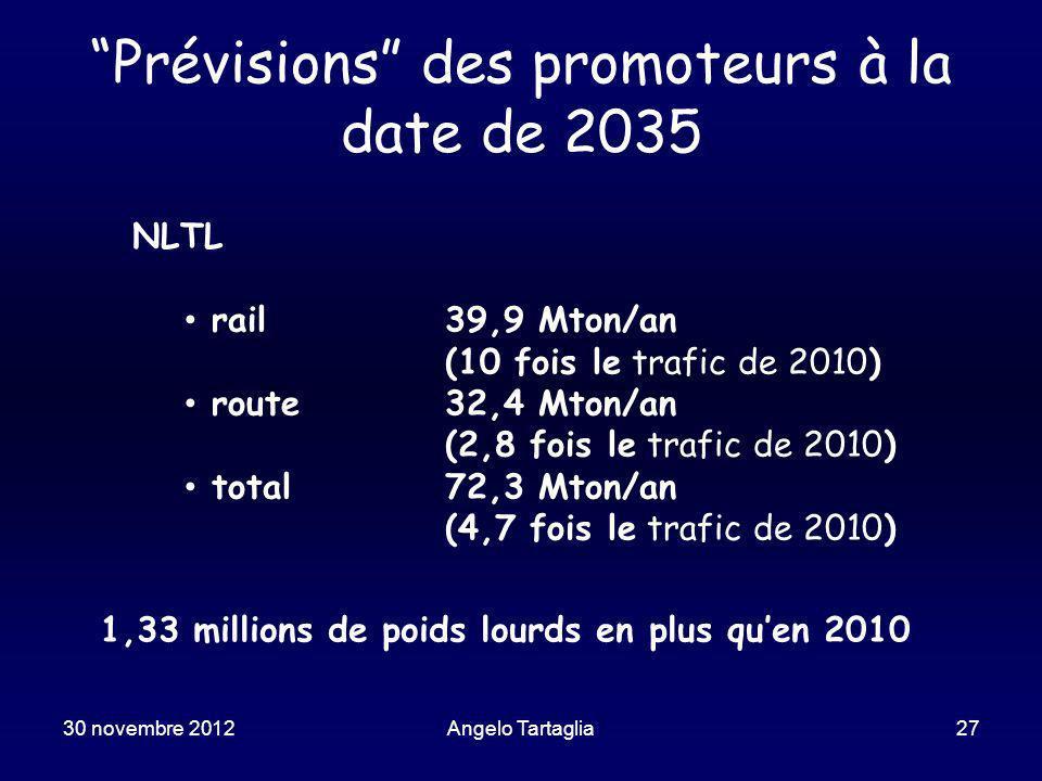 Prévisions des promoteurs à la date de 2035 NLTL rail39,9 Mton/an (10 fois le trafic de 2010) route32,4 Mton/an (2,8 fois le trafic de 2010) total72,3 Mton/an (4,7 fois le trafic de 2010) 1,33 millions de poids lourds en plus quen 2010 30 novembre 2012Angelo Tartaglia27