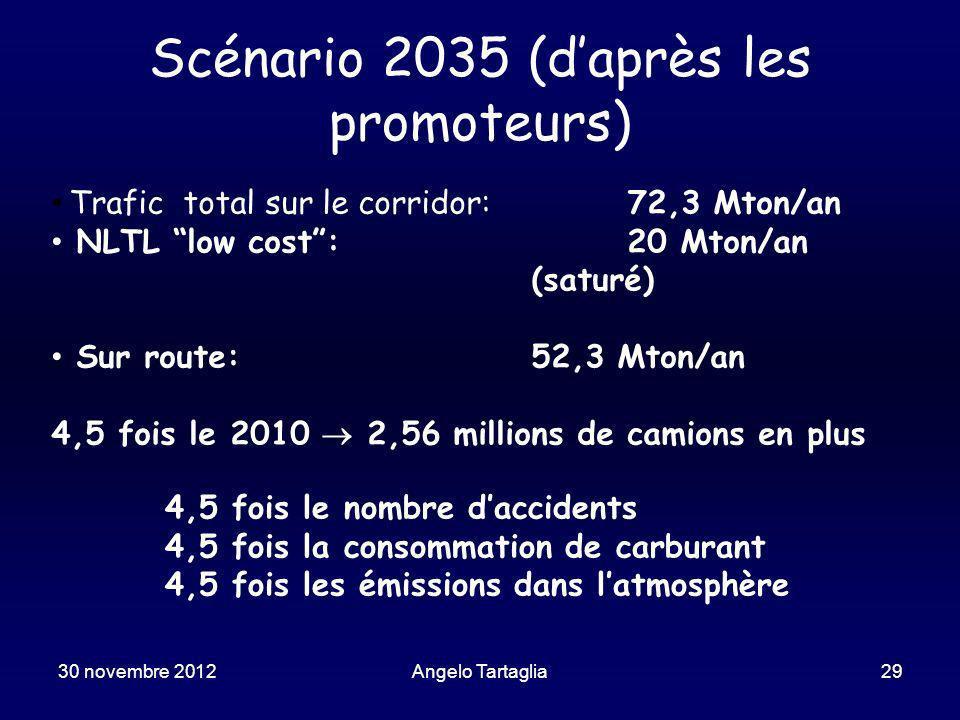 Scénario 2035 (daprès les promoteurs) Trafic total sur le corridor:72,3 Mton/an NLTL low cost:20 Mton/an (saturé) Sur route:52,3 Mton/an 4,5 fois le 2010 2,56 millions de camions en plus 4,5 fois le nombre daccidents 4,5 fois la consommation de carburant 4,5 fois les émissions dans latmosphère 30 novembre 2012Angelo Tartaglia29