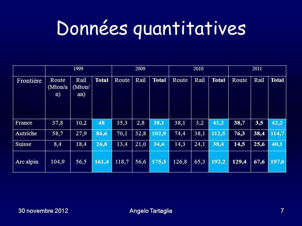 30 novembre 2012Angelo Tartaglia18 Modèles de prévision Daprès les promoteurs léchange de marchandises au long des vallées de la Maurienne et de Suse se multipliera par 15-20 dans une quarantaine dannées.