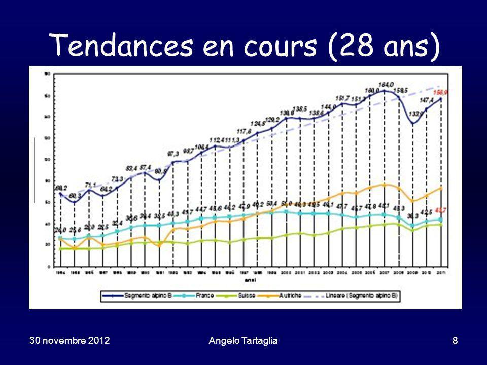 30 novembre 2012Angelo Tartaglia19 Prévisions des promoteurs 1997 2004 2053 * Prévision de BBT
