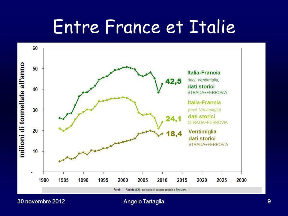 30 novembre 2012Angelo Tartaglia20 Augmentation généralizée des flux Laugmentation du trafic prévu au Mon-Cenis comporterait la saturation de larc alpin tout entier en peu de décennies.