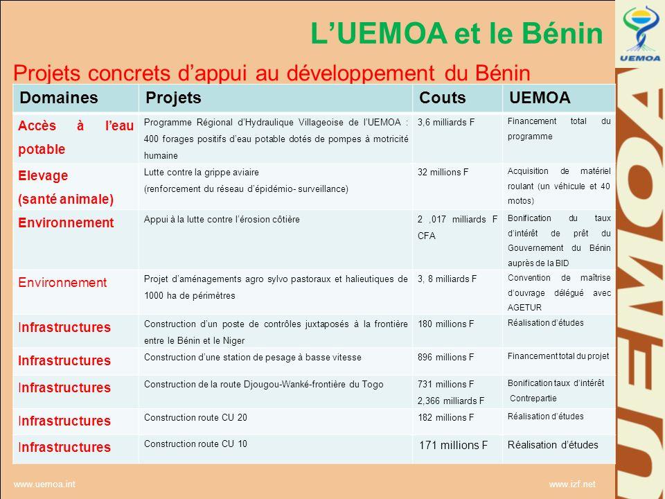 www.uemoa.int www.izf.net LUEMOA et le Bénin Projets concrets dappui au développement du Bénin DomainesProjetsCoutsUEMOA Accès à leau potable Programm