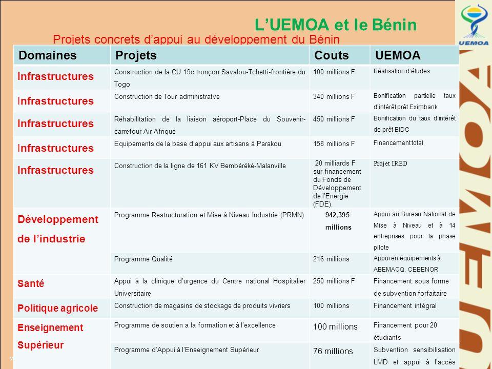 www.uemoa.int www.izf.net LUEMOA et le Bénin Projets concrets dappui au développement du Bénin DomainesProjetsCoutsUEMOA Infrastructures Construction