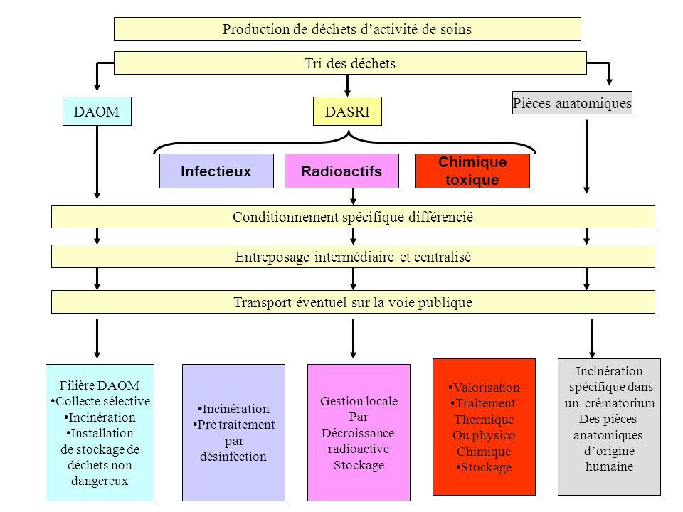 Production de déchets dactivité de soins Tri des déchets DAOMDASRI Pièces anatomiques InfectieuxRadioactifs Chimique toxique Conditionnement spécifiqu