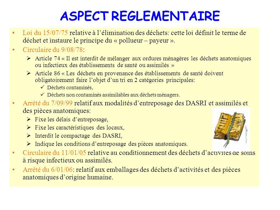ASPECT REGLEMENTAIRE Loi du 15/07/75 relative à lélimination des déchets: cette loi définit le terme de déchet et instaure le principe du « pollueur –