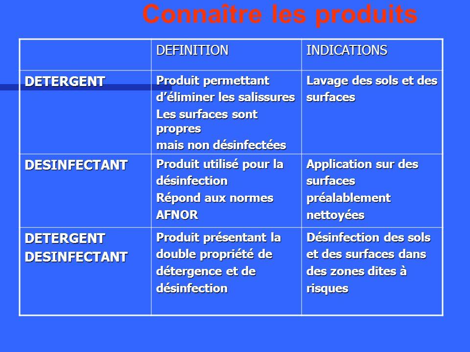 Connaître les produits DEFINITIONINDICATIONS DETERGENT Produit permettant déliminer les salissures Les surfaces sont propres mais non désinfectées Lav