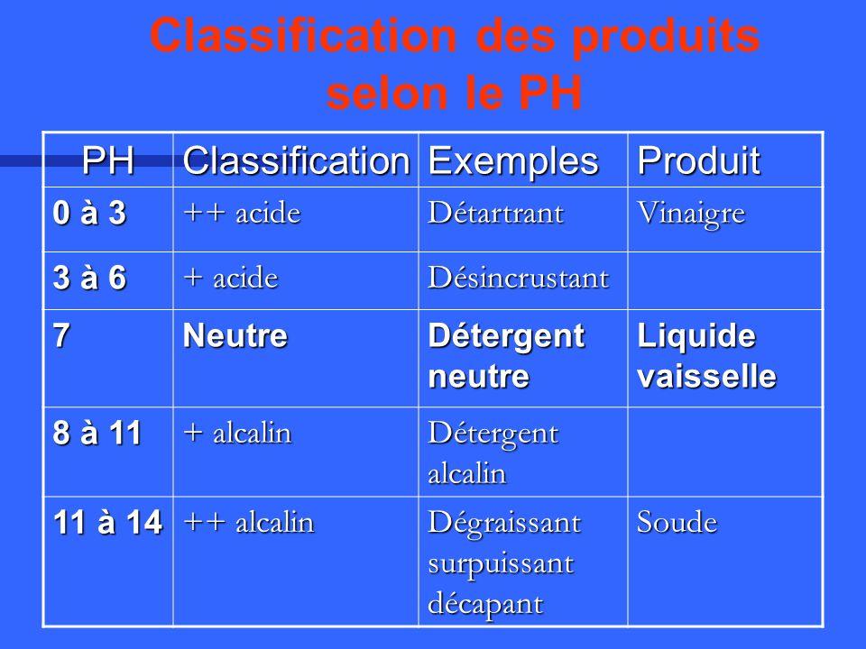 Classification des produits selon le PHPHClassificationExemplesProduit 0 à 3 ++ acide DétartrantVinaigre 3 à 6 + acide Désincrustant 7Neutre Détergent