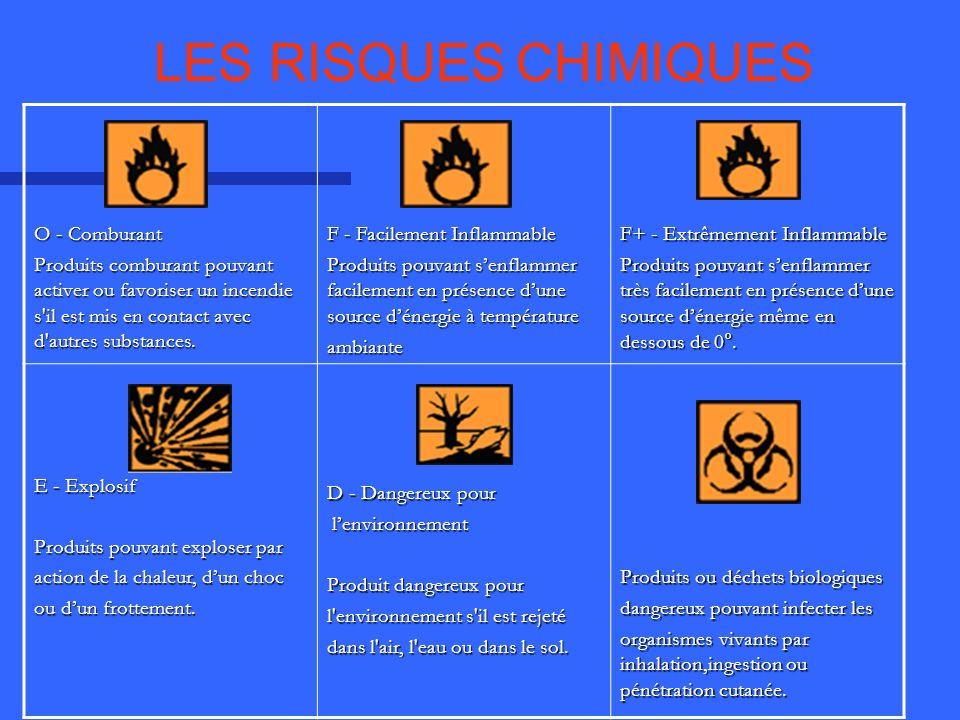 LES RISQUES CHIMIQUES O - Comburant Produits comburant pouvant activer ou favoriser un incendie s'il est mis en contact avec d'autres substances. F -