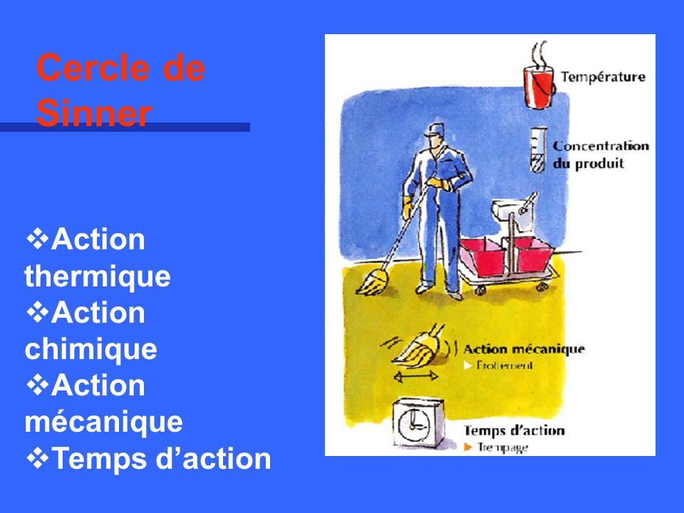 Cercle de Sinner Action thermique Action chimique Action mécanique Temps daction