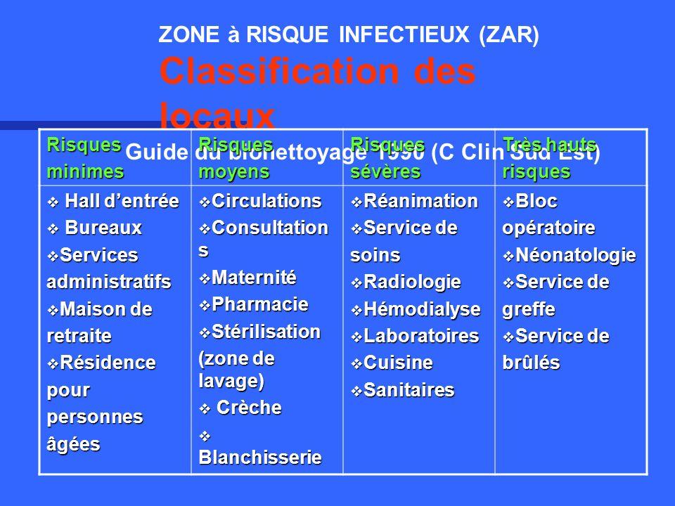 ZONE à RISQUE INFECTIEUX (ZAR) Classification des locaux Guide du bionettoyage 1990 (C Clin Sud Est) RisquesminimesRisquesmoyensRisquessévères Très ha