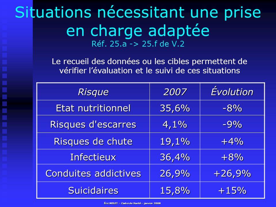 Situations nécessitant une prise en charge adaptée Réf. 25.a -> 25.f de V.2 Risque2007Évolution Etat nutritionnel 35,6%-8% Risques d'escarres 4,1%-9%