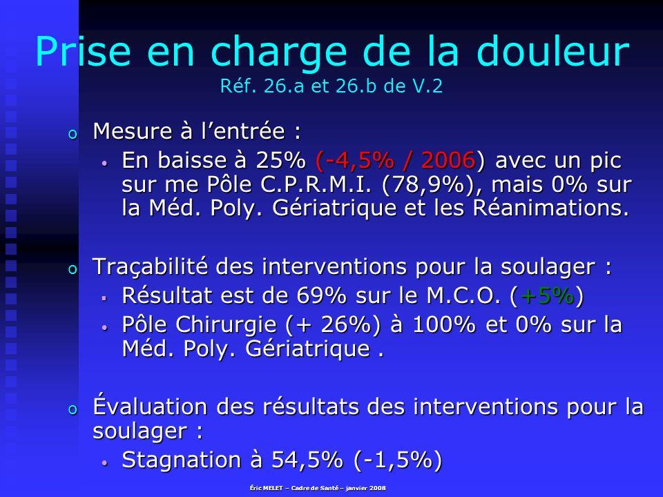 Prise en charge de la douleur Réf. 26.a et 26.b de V.2 o Mesure à lentrée : En baisse à 25% (-4,5% / 2006) avec un pic sur me Pôle C.P.R.M.I. (78,9%),