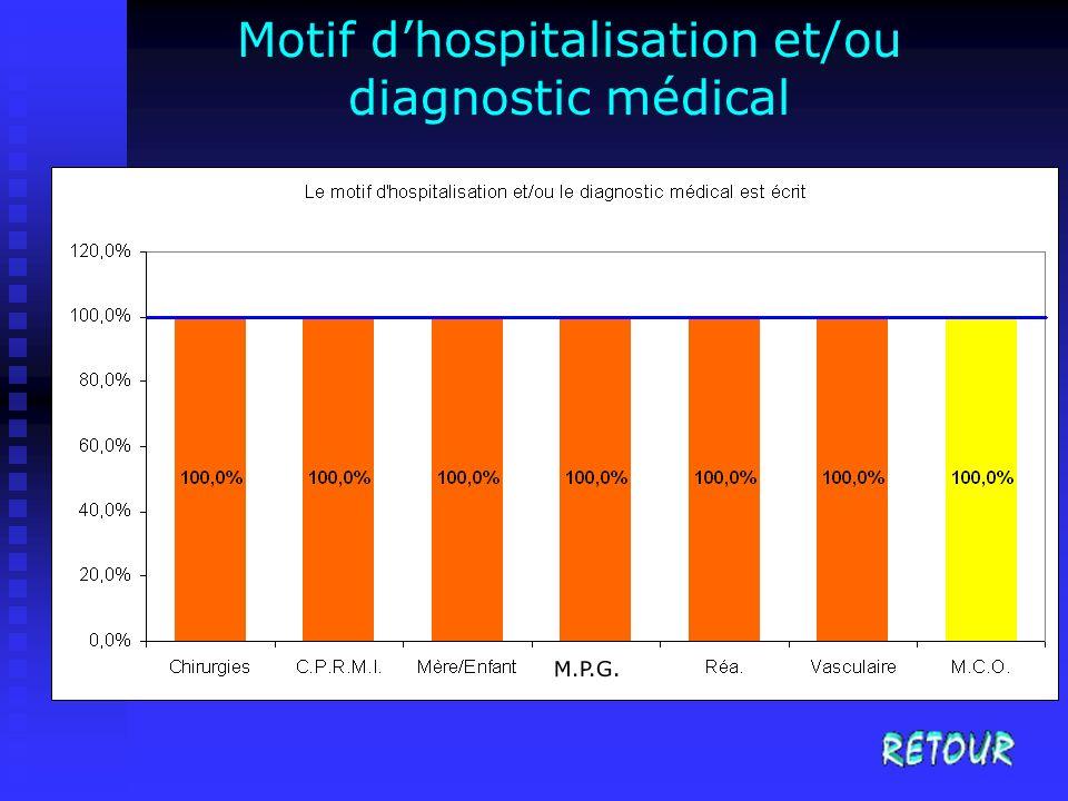 Motif dhospitalisation et/ou diagnostic médical M.P.G.
