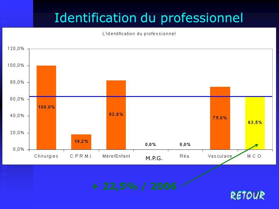 Identification du professionnel + 22,5% / 2006 M.P.G.