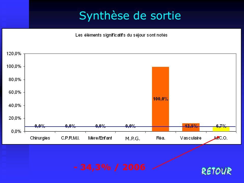 Synthèse de sortie - 34,3% / 2006 M.P.G.