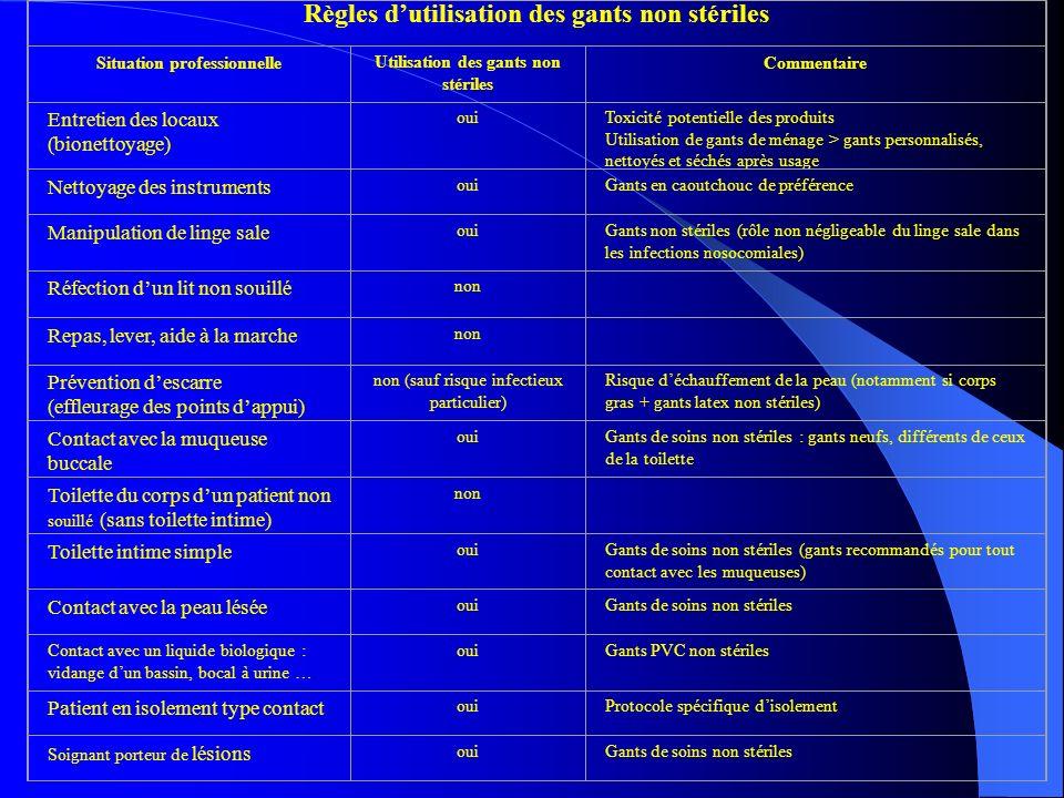 Règles dutilisation des gants non stériles Situation professionnelle Utilisation des gants non stériles Commentaire Entretien des locaux (bionettoyage