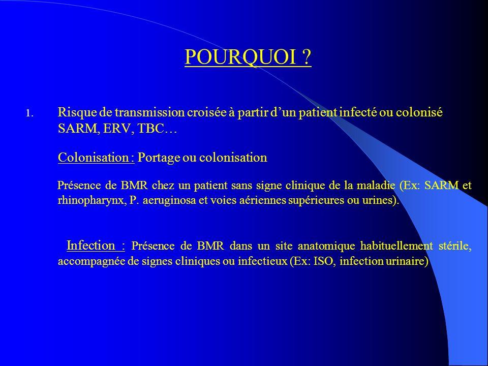 POURQUOI ? 1. 1. Risque de transmission croisée à partir dun patient infecté ou colonisé SARM, ERV, TBC… Colonisation : Portage ou colonisation Présen