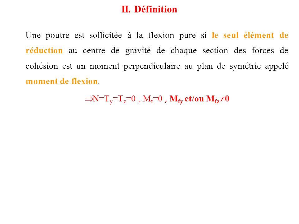 Une poutre est sollicitée à la flexion pure si le seul élément de réduction au centre de gravité de chaque section des forces de cohésion est un momen