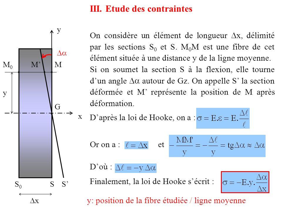 S0S0 S x On considère un élément de longueur x, délimité par les sections S 0 et S. M 0 M est une fibre de cet élément située à une distance y de la l