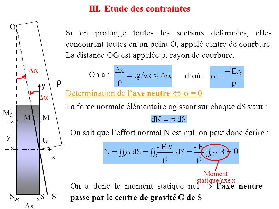 Relation entre contrainte et moment de flexion On coupe la poutre en une section (S) et on exprime que la partie isolée est en équilibre sous laction des efforts extérieurs et des forces de cohésion dans la section (S).